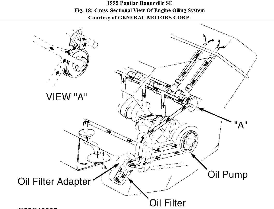 Oil pump 350 chevy engine diagram diagram of chevy 350 engine at wws5 ww