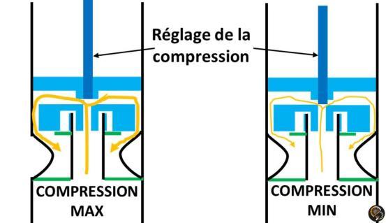 amortisseur_fit4_reglage_compression_basse_vitesse