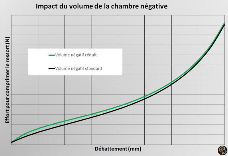 DPX2_impact_volume_chambre_négative