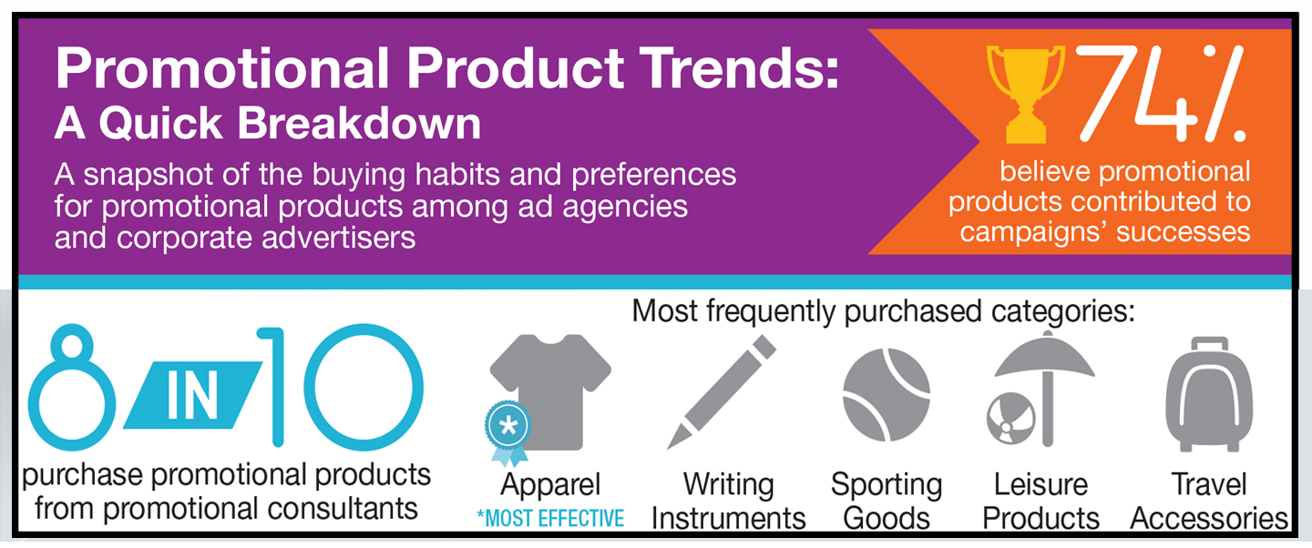 Promo Items Really Do Work: Promotional Products & Why Ad Agencies Use Them