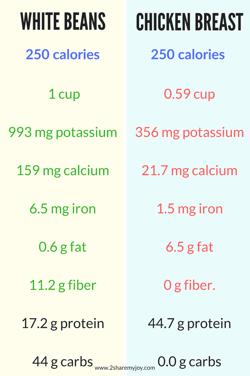 White beans compared to chicken breast. White beans contain more volume to eat, more potassium, calcium, iron, more fiber and less fat. Perfect weight loss food. #weightloss #potassium #beans #chicken
