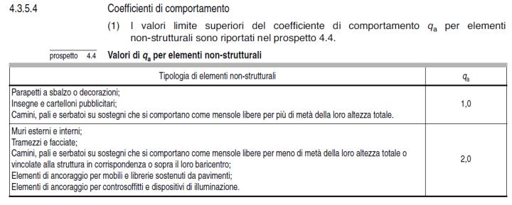 §4.3.5.2 EC8 - Coefficienti di comportamento degli elementi non strutturali