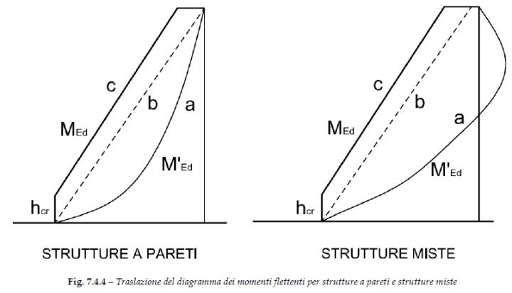 Figura 7.4.4 del DM2018: traslazione del momento per strutture a pareti e strutture miste