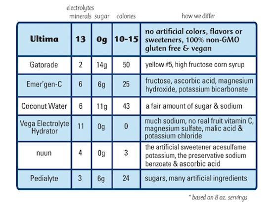Ultima Replenisher Comparison Chart