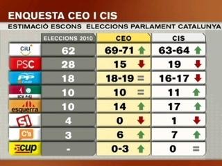 Gràfica comparativa dels resultats del CEO i el CIS