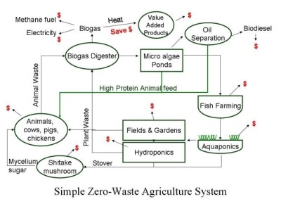 zero waste agriculture system