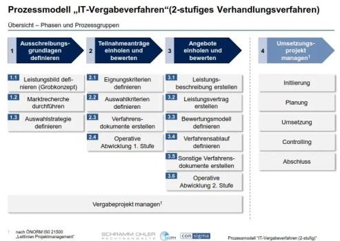 prozessmodell_uebersicht