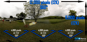 When viewed as an original equirectangular image, each 120 degree field of view in a 12K file has a 4K resolution.