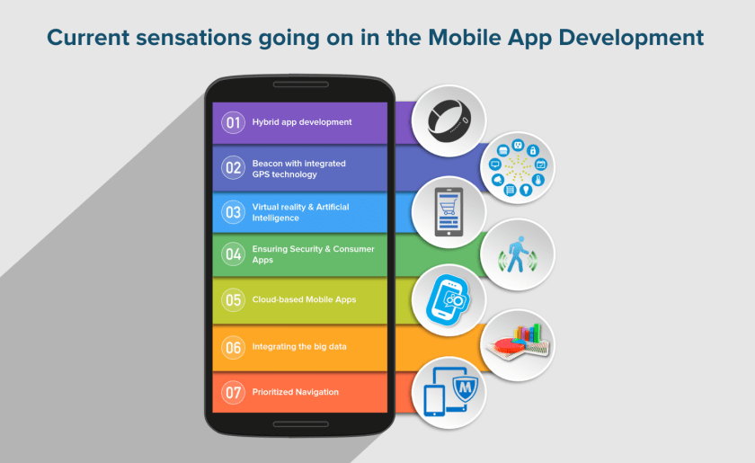 mobile app development trend