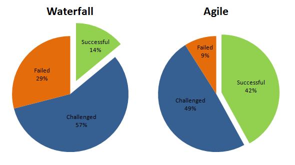 Waterfall vs Agile method