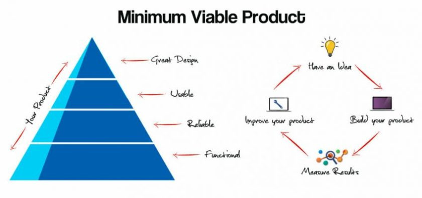 MVP- Minimum Viable Product