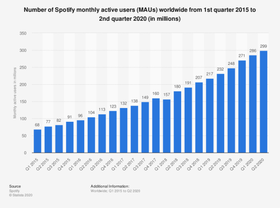 Number of monthly active users of Spotify worldwide