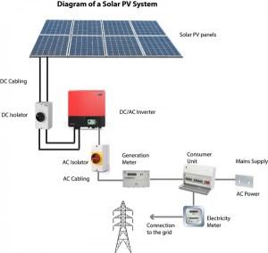 Solar PV | 361