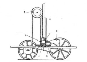 The 1807 charette of de Rivaz. A = Cylinder, B = Spark ignition, C = Piston, D = Balloon containing hydrogen fuel, E = Ratchet, F = Opposed piston with air in and exhaust out valves, G = Handle for working opposed piston.