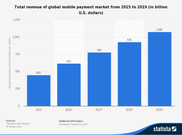 total revenue of global mobile payment market 2015 to 2019