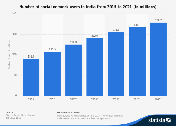 number of social media users India 2017