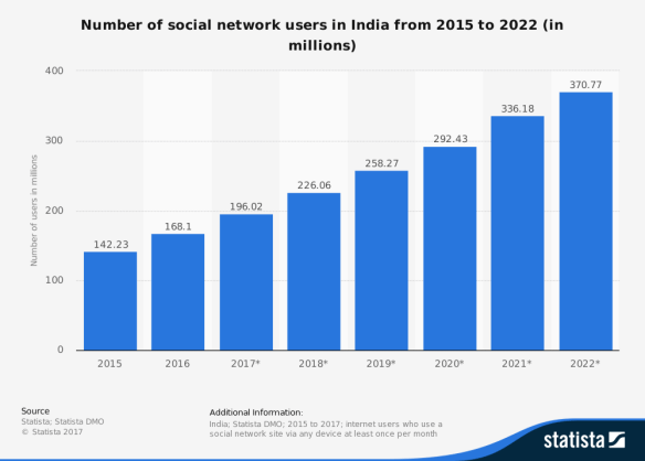 India number of social network users 2015-2022