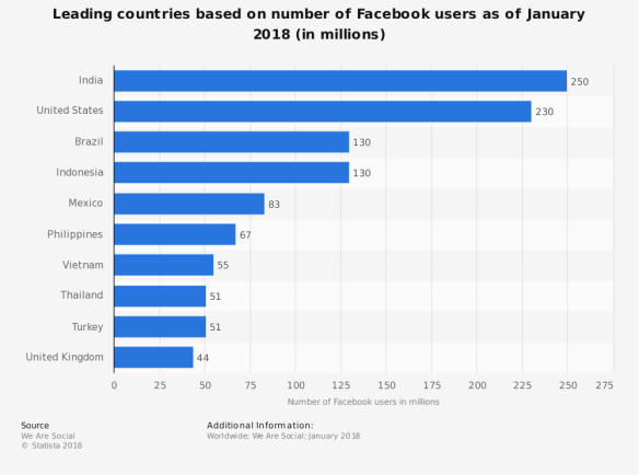 Facebook users as of January 2018 in India