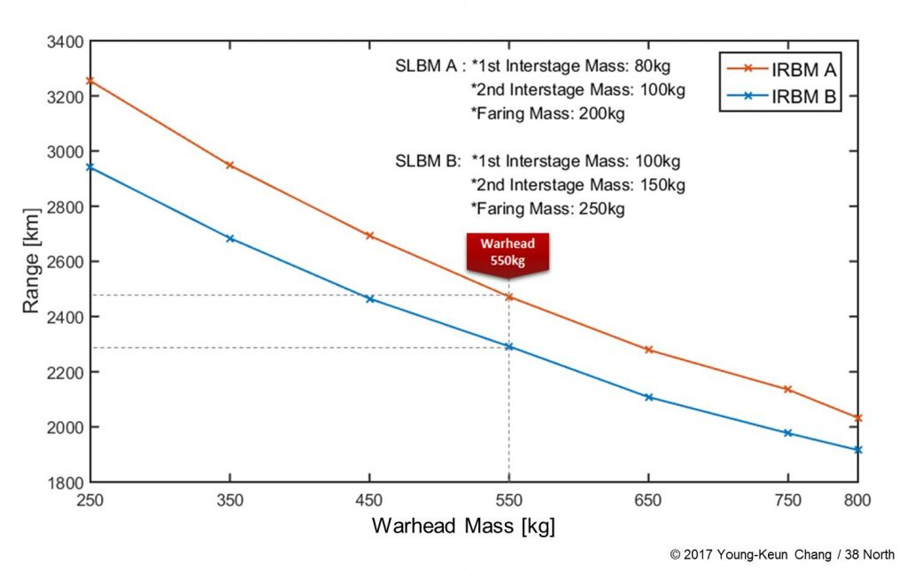 Figure 2. Estimated operational range of Pukguksong-2 according to warhead mass in the minimum energy trajectory.  (Figure: Young-Keun Chang / 38 North)