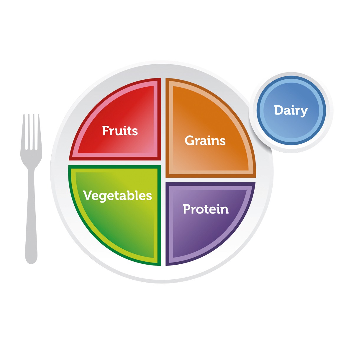 Myplate Plate
