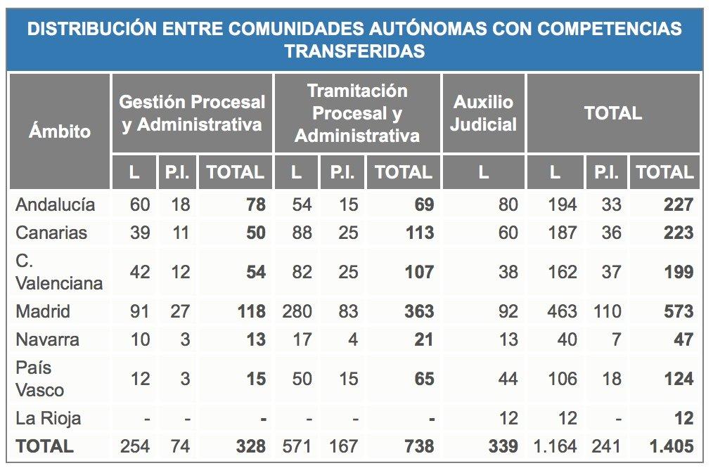plazas-2016-justicia-auxilio-tramitacion-cantabria-santander-academia-3catorce Curso Online Auxilio Judicial Tramitación Procesal