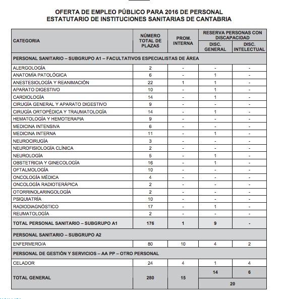 plazas-celador-scs-cantabria-valdecilla Ultimas plazas curso oposiciones celador SCS