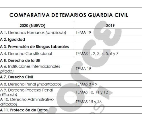 nuevos temas guardia civil 2020