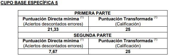 Notas-de-corte-primer-examen-Administrativo-Estado-2019-base-5 Notas de corte primer examen Administrativo Estado 2019