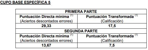 Notas-de-corte-primer-examen-Auxiliar-Administrativo-Estado-2019-base-5 Notas de corte primer examen Auxiliar Administrativo Estado 2019