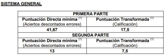 Notas-de-corte-primer-examen-Auxiliar-Administrativo-Estado-2019-sistema-general Notas de corte primer examen Auxiliar Administrativo Estado 2019
