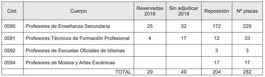 plazas-Oferta-Empleo-cuerpos-docentes-2019-Cantabria Oferta Empleo cuerpos docentes 2019 Cantabria
