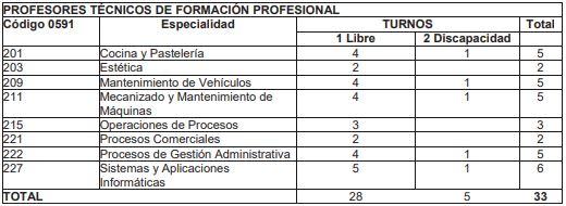 plazas-fp-2020 Bases y convocatoria docentes 2020 Cantabria