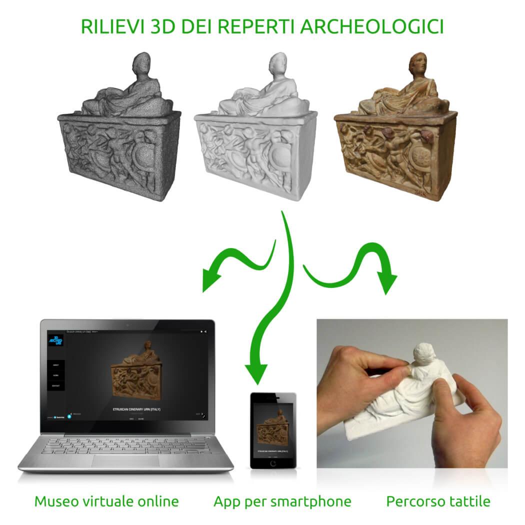 3d archeolab incredibol 2014