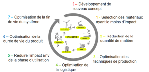 roue strategique de l'eco-conception
