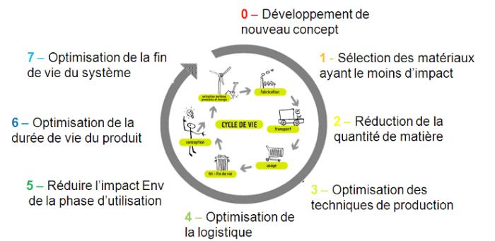 roue strategique de l'eco-conception