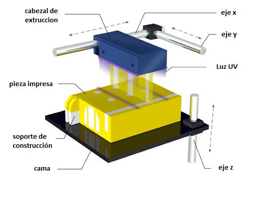 Impresoras 3d Como Funcionan