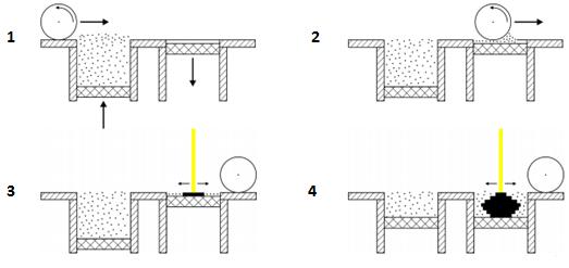 SLS-Processus