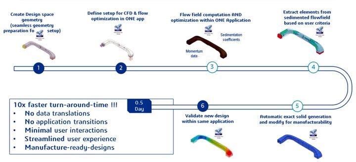 Improved flow-driven CAD workflow [Source: Dassault Systèmes]
