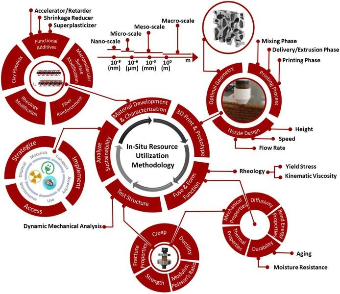 How to create a 3D printing process using local materials [Source: Frontiers in Materials]