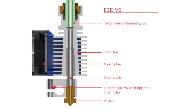 parts of a 3d printer hot end shown on an e3d v6