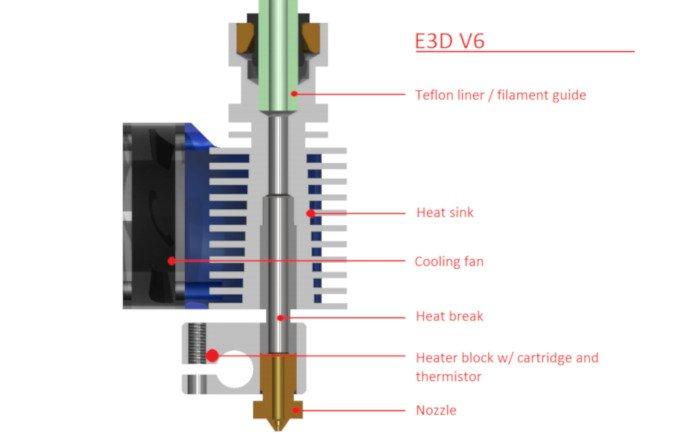 parts of a 3d printer hot end