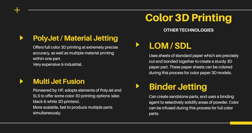 color 3d printing technologies