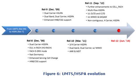 3g-evolution