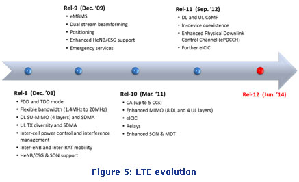 lte-evolution