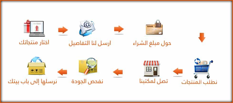 خطوة بخطوة نحو الشراء من علي إكسبريس وعلي بابا دليل شامل للأفراد