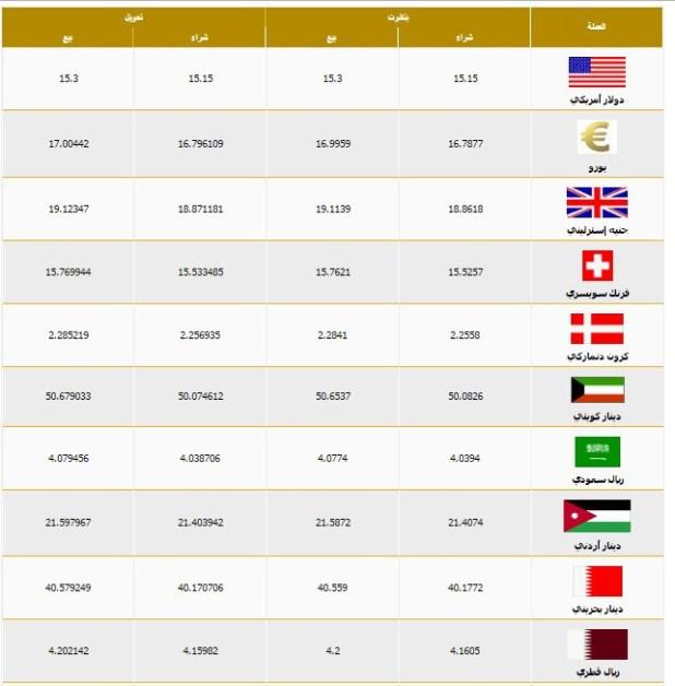 اسعار العملات اليوم في بنك مصر الدولار الان