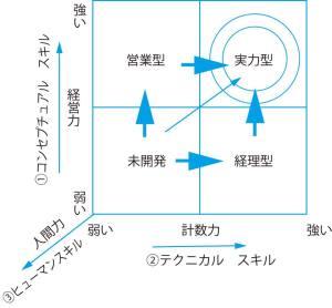 3つのスキル