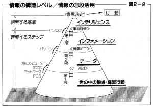 情報の3段活用