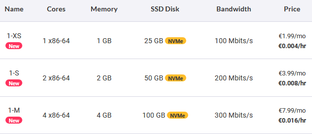 scaleway VPS hosting review