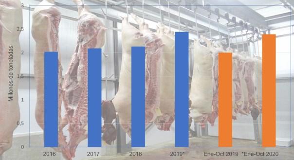 Exportaciones españolas de productos porcinos. Fuente 333 a partir de datos de Inteporc. *Datos provisionales